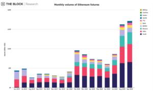 До рекордных $172,2 млрд вырос объем торгов Ethereum-фьючерсами