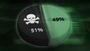 Для предотвращения атак 51% исследователи MIT создали решение